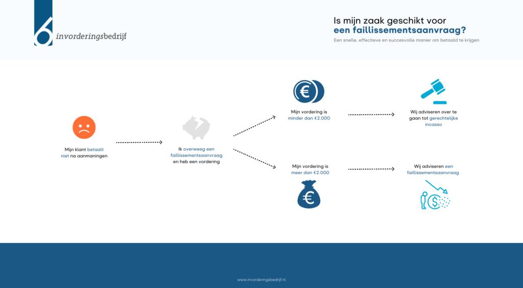 Infographic: Is mijn zaak geschikt voor een faillissementsaanvraag?
