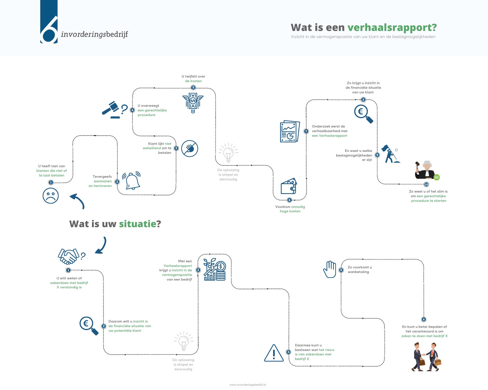 Infographic | Wat is een verhaalsrapport?
