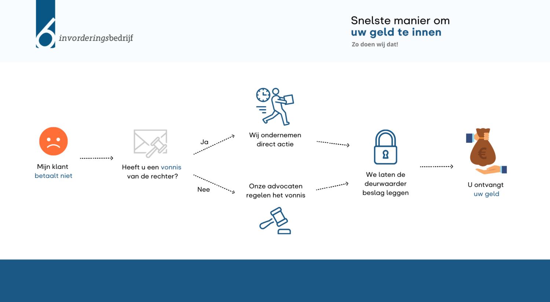 Infographic   Snelste manier om uw geld te innen! Deurwaarder inschakelen   gerechtsdeurwaarder inschakelen