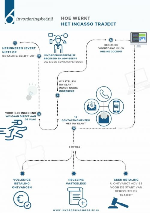 Infographic   Hoe werkt No Cure No Pay incassotraject?